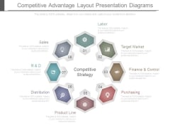 Competitive Advantage Layout Presentation Diagrams