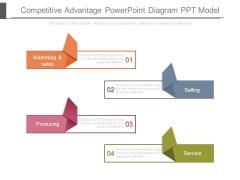 Competitive Advantage Powerpoint Diagram Ppt Model