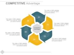 Competitive Advantage Ppt PowerPoint Presentation Model Designs