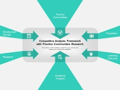 Competitive Analysis Framework With Practice Communities Research Ppt PowerPoint Presentation Icon Styles PDF