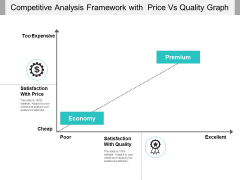 Competitive Analysis Framework With Price Vs Quality Graph Ppt PowerPoint Presentation File Gallery PDF