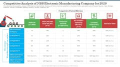 Competitive Analysis Of NSS Electronic Manufacturing Company For 2020 Themes PDF