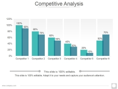Competitive Analysis Ppt PowerPoint Presentation Graphics