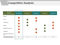 Competitive Analysis Ppt PowerPoint Presentation Show Microsoft