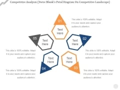 Competitive Analysis Steve Blanks Petal Diagram On Competitive Landscape Ppt PowerPoint Presentation Slides Sample