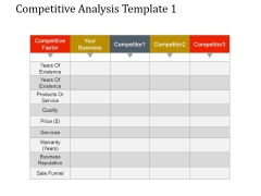Competitive Analysis Template 1 Ppt PowerPoint Presentation Good