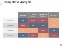 Competitive Analysis Template 2 Ppt PowerPoint Presentation Clipart