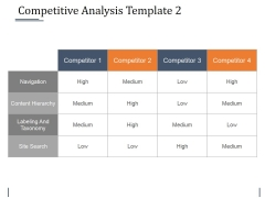 Competitive Analysis Template 2 Ppt PowerPoint Presentation Inspiration Background