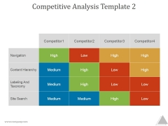 Competitive Analysis Template 2 Ppt PowerPoint Presentation Visual Aids