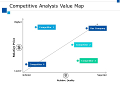 Competitive Analysis Value Map Ppt PowerPoint Presentation Infographics Display