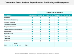 Competitive Brand Analysis Report Product Positioning And Engagement Ppt PowerPoint Presentation Styles Slides