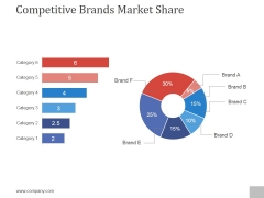 Competitive Brands Market Share Ppt PowerPoint Presentation Show