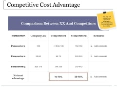 Competitive Cost Advantage Ppt PowerPoint Presentation Professional Graphics Design