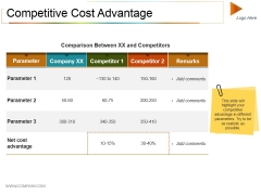 Competitive Cost Advantage Ppt PowerPoint Presentation Summary Graphics Example