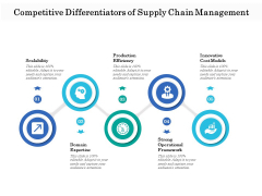 Competitive Differentiators Of Supply Chain Management Ppt PowerPoint Presentation File Show PDF