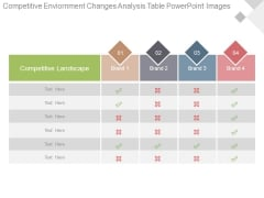 Competitive Environment Changes Analysis Table Powerpoint Images