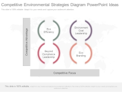 Competitive Environmental Strategies Diagram Powerpoint Ideas