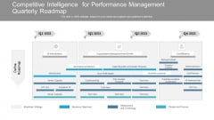 Competitive Intelligence For Performance Management Quarterly Roadmap Summary