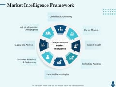 Competitive Intelligence Frameworks Market Intelligence Framework Ideas PDF
