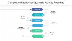 Competitive Intelligence Quarterly Journey Roadmap Template