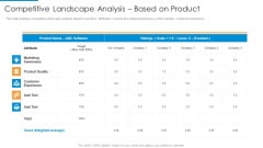 Competitive Landscape Analysis Based On Product Brochure PDF
