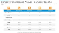 Competitive Landscape Analysis Company Specific Diagrams PDF