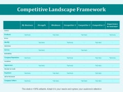 Competitive Landscape Framework Ppt PowerPoint Presentation File Outfit