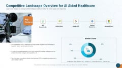 Competitive Landscape Overview For AI Aided Healthcare Clipart PDF