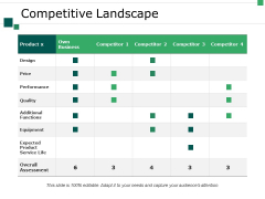 Competitive Landscape Ppt PowerPoint Presentation Infographics Ideas