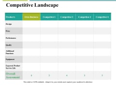 Competitive Landscape Ppt PowerPoint Presentation Infographics Outfit