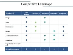 Competitive Landscape Ppt PowerPoint Presentation Infographics Visual Aids
