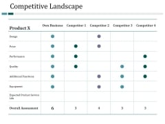 Competitive Landscape Ppt PowerPoint Presentation Inspiration Images