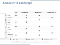Competitive Landscape Ppt PowerPoint Presentation Layouts Portfolio