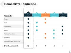 Competitive Landscape Ppt PowerPoint Presentation Outline Example