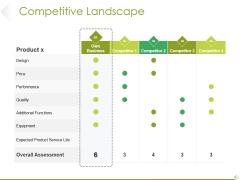 Competitive Landscape Ppt PowerPoint Presentation Outline Visual Aids