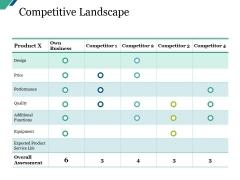 Competitive Landscape Ppt PowerPoint Presentation Portfolio Designs Download