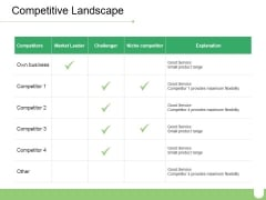 Competitive Landscape Ppt PowerPoint Presentation Professional Design Templates