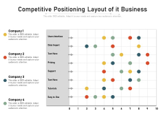 Competitive Positioning Layout Of It Business Ppt PowerPoint Presentation File Clipart Images PDF