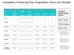 Competitive Positioning Plan Organization Score And Strength Ppt Powerpoint Presentation Icon Structure