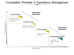 Competitive Priorities In Operations Management Ppt PowerPoint Presentation Portfolio Slideshow