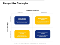 Competitive Strategies Cost Ppt PowerPoint Presentation Outline Summary