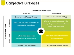 Competitive Strategies Ppt PowerPoint Presentation Show Shapes