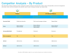 Competitor Analysis By Product Ppt Pictures Graphics PDF
