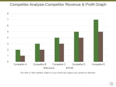 Competitor Analysis Competitor Revenue And Profit Graph Ppt PowerPoint Presentation Gallery Vector