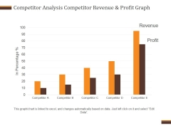 Competitor Analysis Competitor Revenue And Profit Graph Ppt PowerPoint Presentation Inspiration