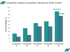 Competitor Analysis Competitor Revenue And Profit Growth Ppt PowerPoint Presentation Slide Download