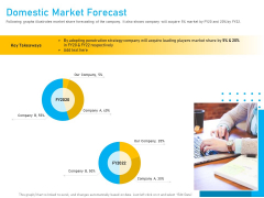 Competitor Analysis Domestic Market Forecast Ppt Inspiration Background Images PDF
