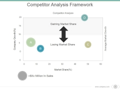 Competitor Analysis Framework Ppt PowerPoint Presentation Introduction