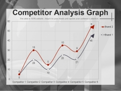 Competitor Analysis Graph Ppt PowerPoint Presentation Ideas Format Ideas
