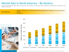 Competitor Analysis Market Size In North America By Sectors Ppt Professional Graphics PDF